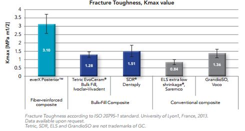 fracture_toughness_graph-everx_posterior